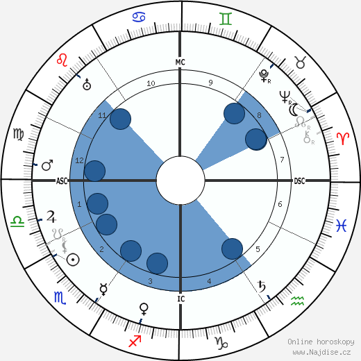 Emma Gramatica wikipedie, horoscope, astrology, instagram