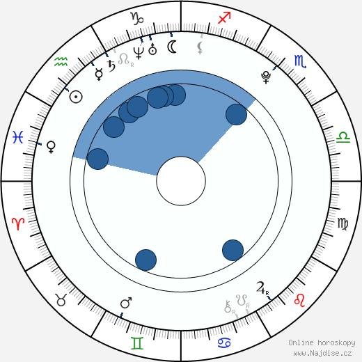Emma Roberts wikipedie, horoscope, astrology, instagram