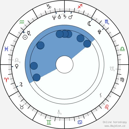 Emma Smetana wikipedie, horoscope, astrology, instagram