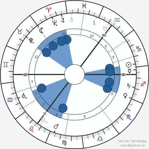 Emmanuel Lasker wikipedie, horoscope, astrology, instagram