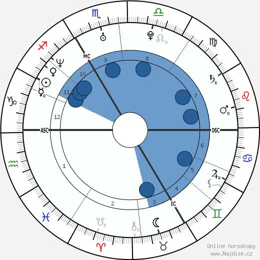 Emmanuel Macron wikipedie, horoscope, astrology, instagram