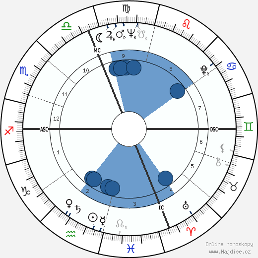 Emmanuel Ungaro wikipedie, horoscope, astrology, instagram