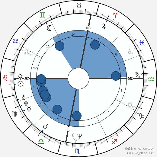 Emmanuelle Béart wikipedie, horoscope, astrology, instagram