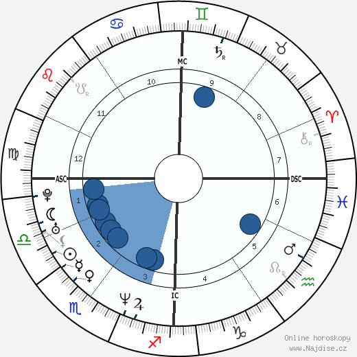 Emmanuelle Laborit wikipedie, horoscope, astrology, instagram