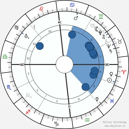 Emmy Noether wikipedie, horoscope, astrology, instagram