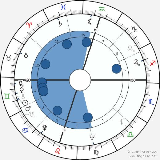 Ena Stanley wikipedie, horoscope, astrology, instagram