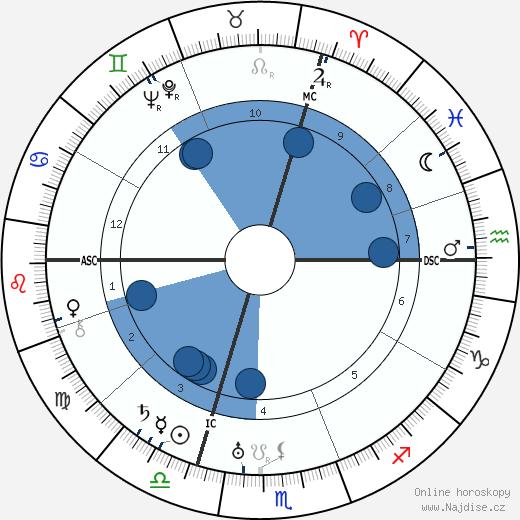 Engelbert Dollfuss wikipedie, horoscope, astrology, instagram
