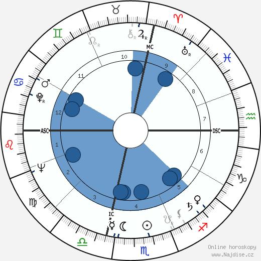 Ennio Morricone wikipedie, horoscope, astrology, instagram