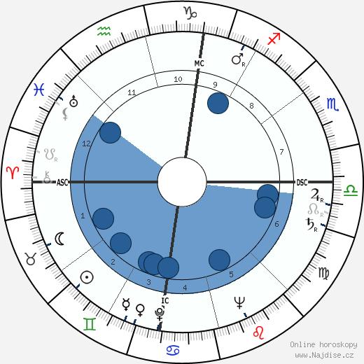 Enrico Berlinguer wikipedie, horoscope, astrology, instagram