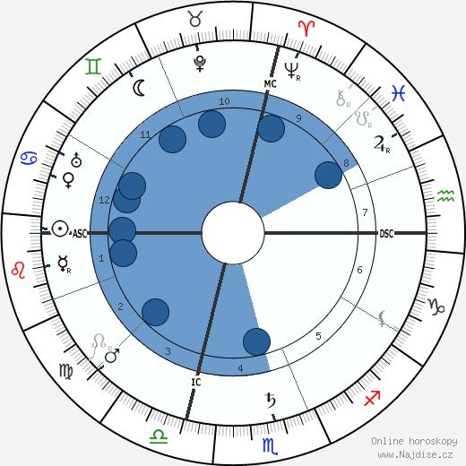 Enrique Granados wikipedie, horoscope, astrology, instagram