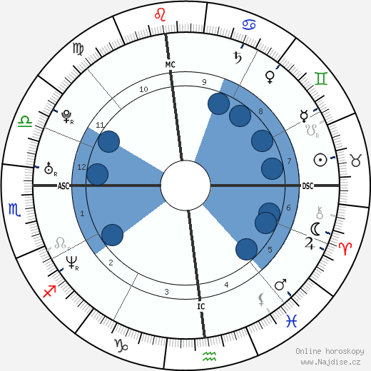 Enrique Iglesias wikipedie, horoscope, astrology, instagram