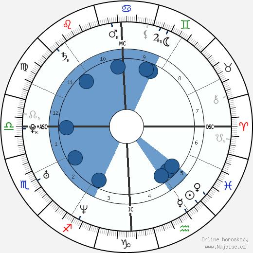 Enza Sambataro wikipedie, horoscope, astrology, instagram