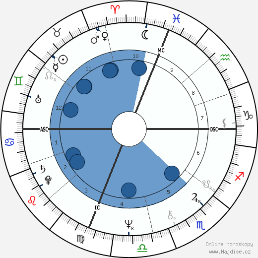 Enzo Acampora wikipedie, horoscope, astrology, instagram