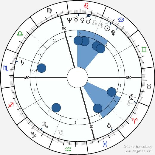 Enzo Menegotti wikipedie, horoscope, astrology, instagram