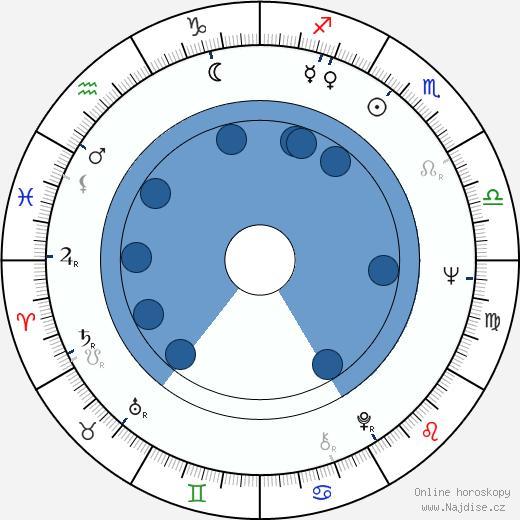 Enzo Staiola wikipedie, horoscope, astrology, instagram