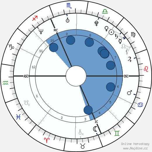 Éric Abidal wikipedie, horoscope, astrology, instagram