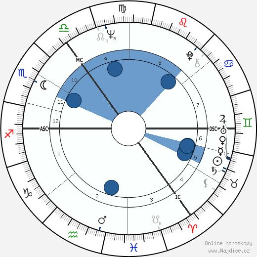 Eric Burdon wikipedie, horoscope, astrology, instagram