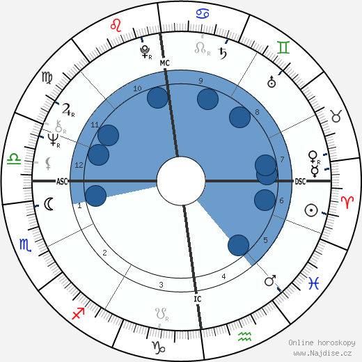 Eric Clapton wikipedie, horoscope, astrology, instagram