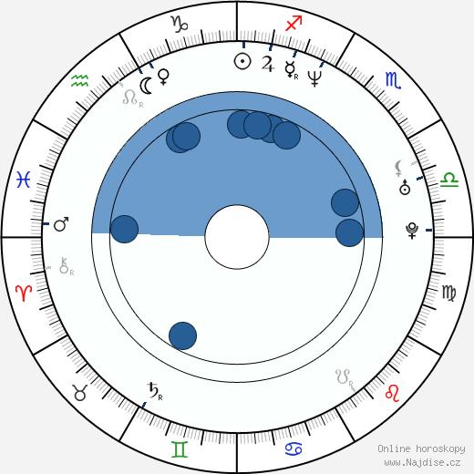 Eric Curtis Johnson wikipedie, horoscope, astrology, instagram