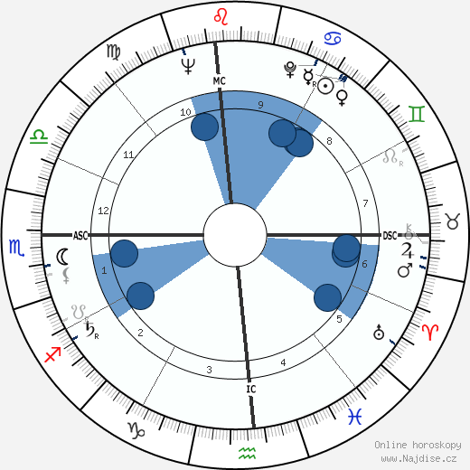 Eric Dolphy wikipedie, horoscope, astrology, instagram