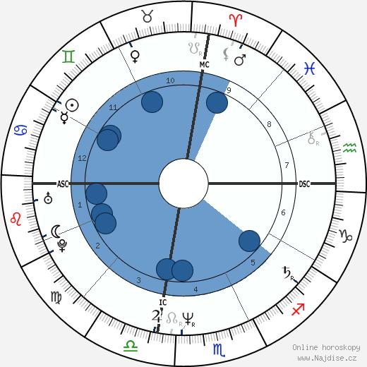 Eric Douglas wikipedie, horoscope, astrology, instagram