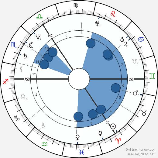 Eric Evelyn Illsley wikipedie, horoscope, astrology, instagram