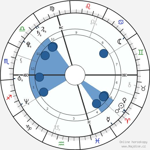 Eric Harris wikipedie, horoscope, astrology, instagram