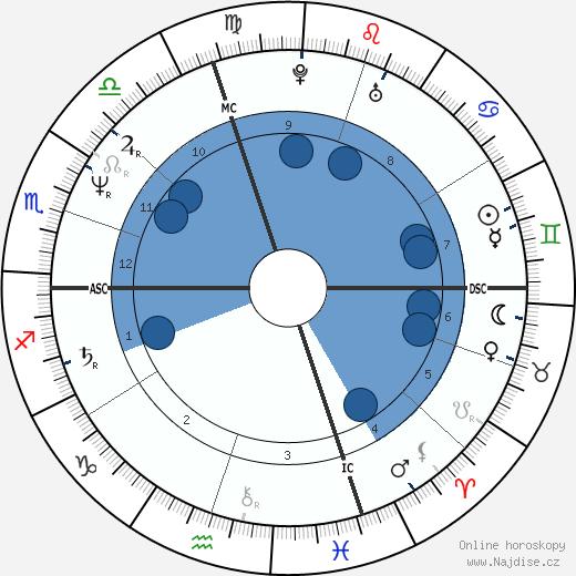 Eric Heiden wikipedie, horoscope, astrology, instagram