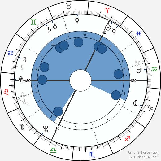 Eric Idle wikipedie, horoscope, astrology, instagram