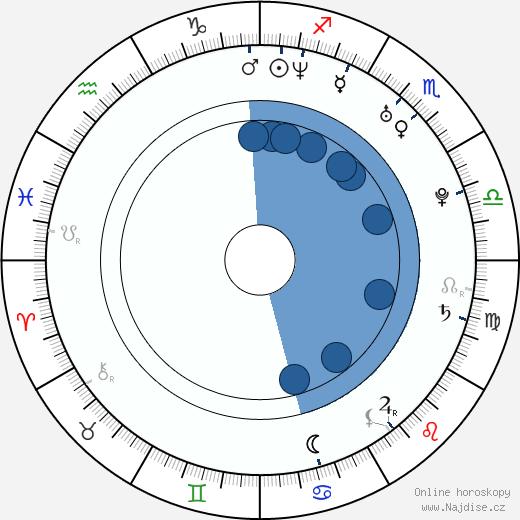 Eric Jackson wikipedie, horoscope, astrology, instagram