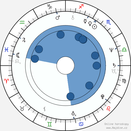 Eric Pierpoint wikipedie, horoscope, astrology, instagram