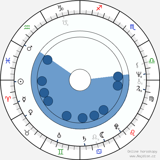 Eric Roth wikipedie, horoscope, astrology, instagram