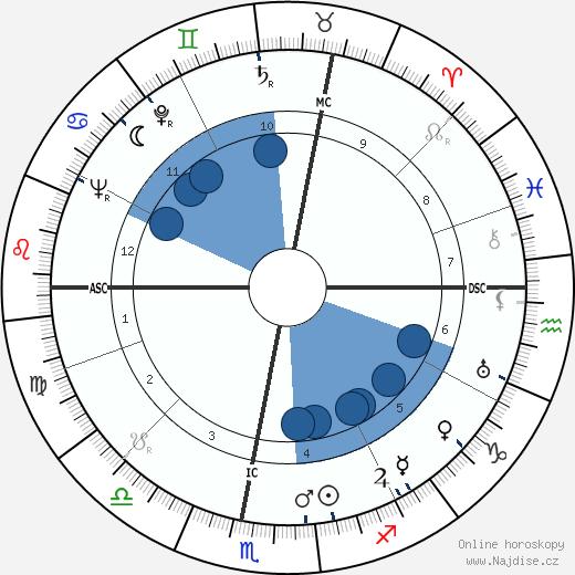 Eric Sevareid wikipedie, horoscope, astrology, instagram