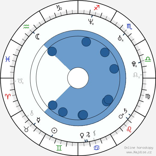 Eric Vachon wikipedie, horoscope, astrology, instagram