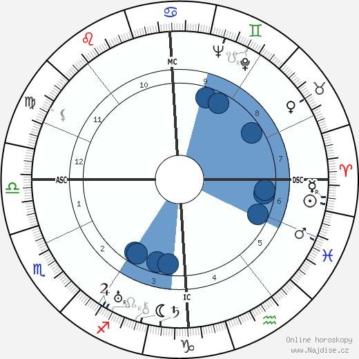 Erich Fromm wikipedie, horoscope, astrology, instagram