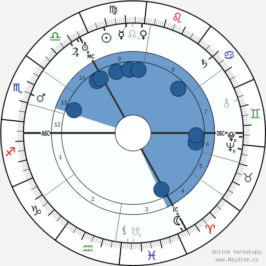 Erich Hoepner wikipedie, horoscope, astrology, instagram