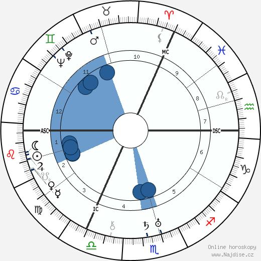 Erich Hückel wikipedie, horoscope, astrology, instagram