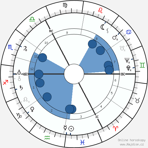 Erich Kästner wikipedie, horoscope, astrology, instagram
