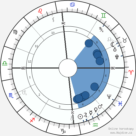 Erich Klausener wikipedie, horoscope, astrology, instagram