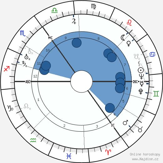 Erich Maria Remarque wikipedie, horoscope, astrology, instagram