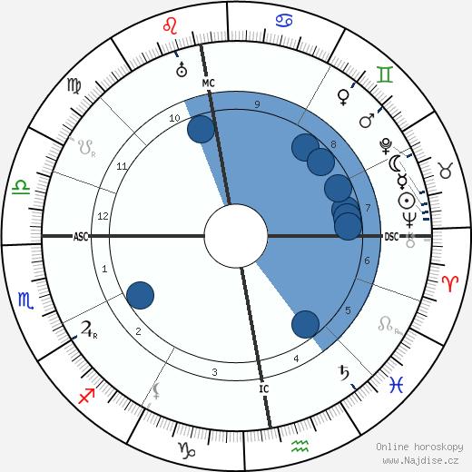 Erich Raeder wikipedie, horoscope, astrology, instagram