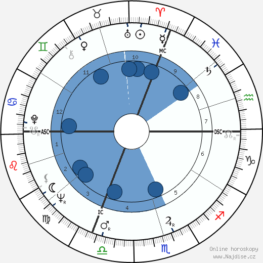 Erich von Däniken wikipedie, horoscope, astrology, instagram
