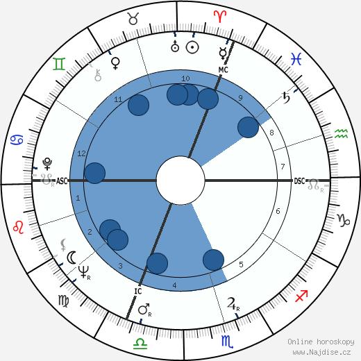Erich von Däniken wikipedie, horoscope, astrology, instagram