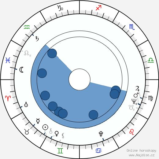 Erik Holland wikipedie, horoscope, astrology, instagram