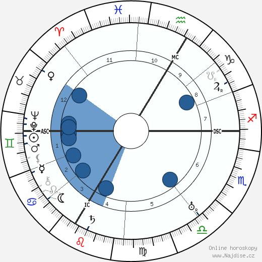Erik Jan Hanussen wikipedie, horoscope, astrology, instagram