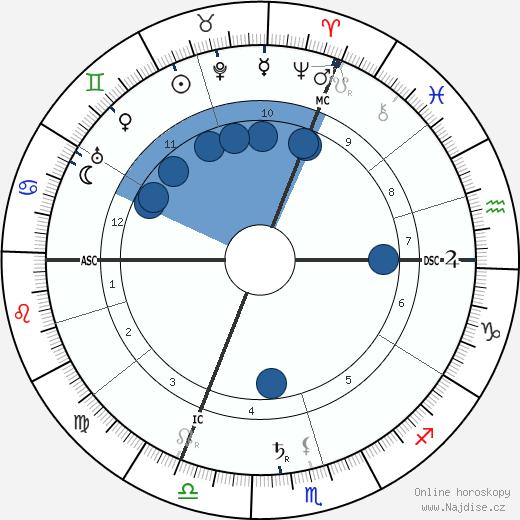 Erik Satie wikipedie, horoscope, astrology, instagram