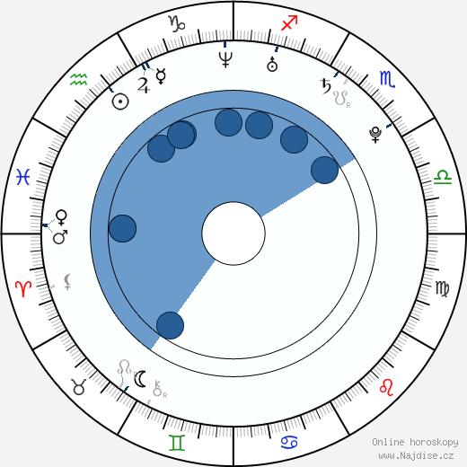 Erika Mervartová wikipedie, horoscope, astrology, instagram