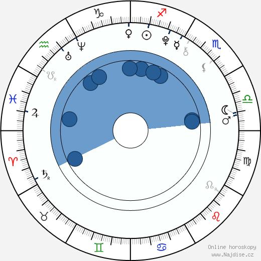 Erika-Shaye Gair wikipedie, horoscope, astrology, instagram