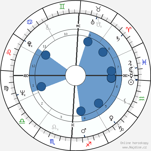 Erin Pizzey wikipedie, horoscope, astrology, instagram