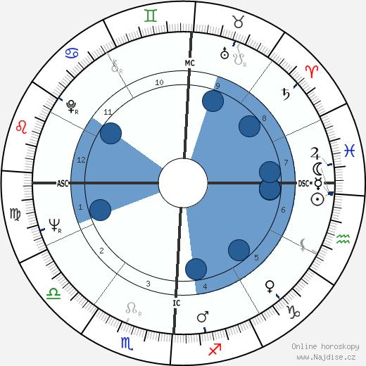 Erin Pizzey wikipedie, horoscope, astrology, instagram